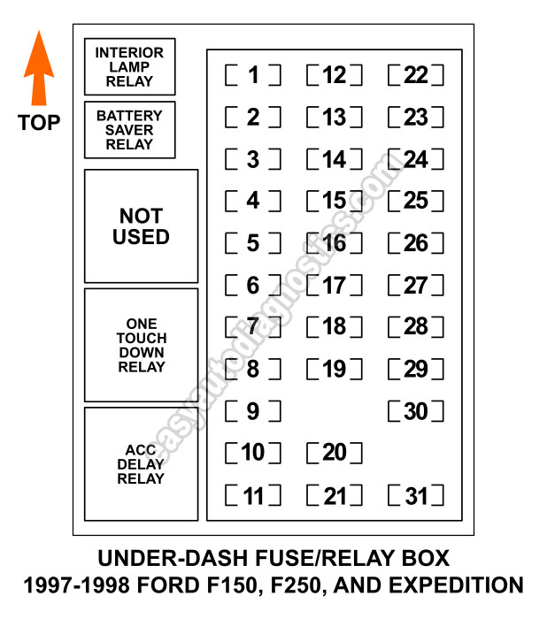 Under Dash Fuse and Relay Box Diagram (1997-1998 F150, F250, Expedition)
