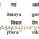 Synonyms of the term Vyadhi (Disease) as per Ayurveda