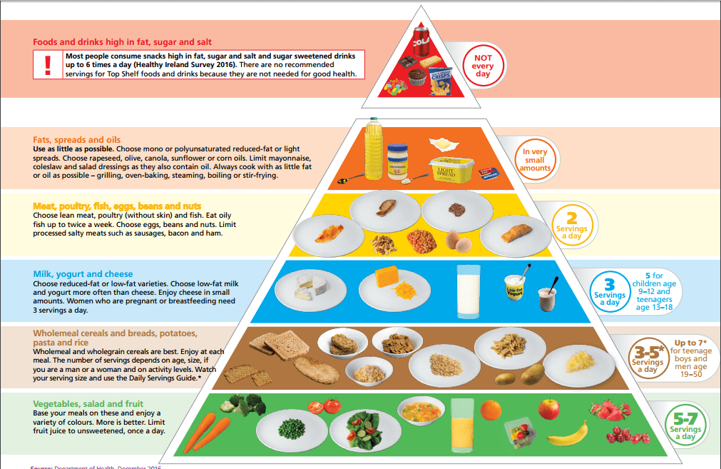 New Irish food pyramid - any basis in science? - Eating Atkins