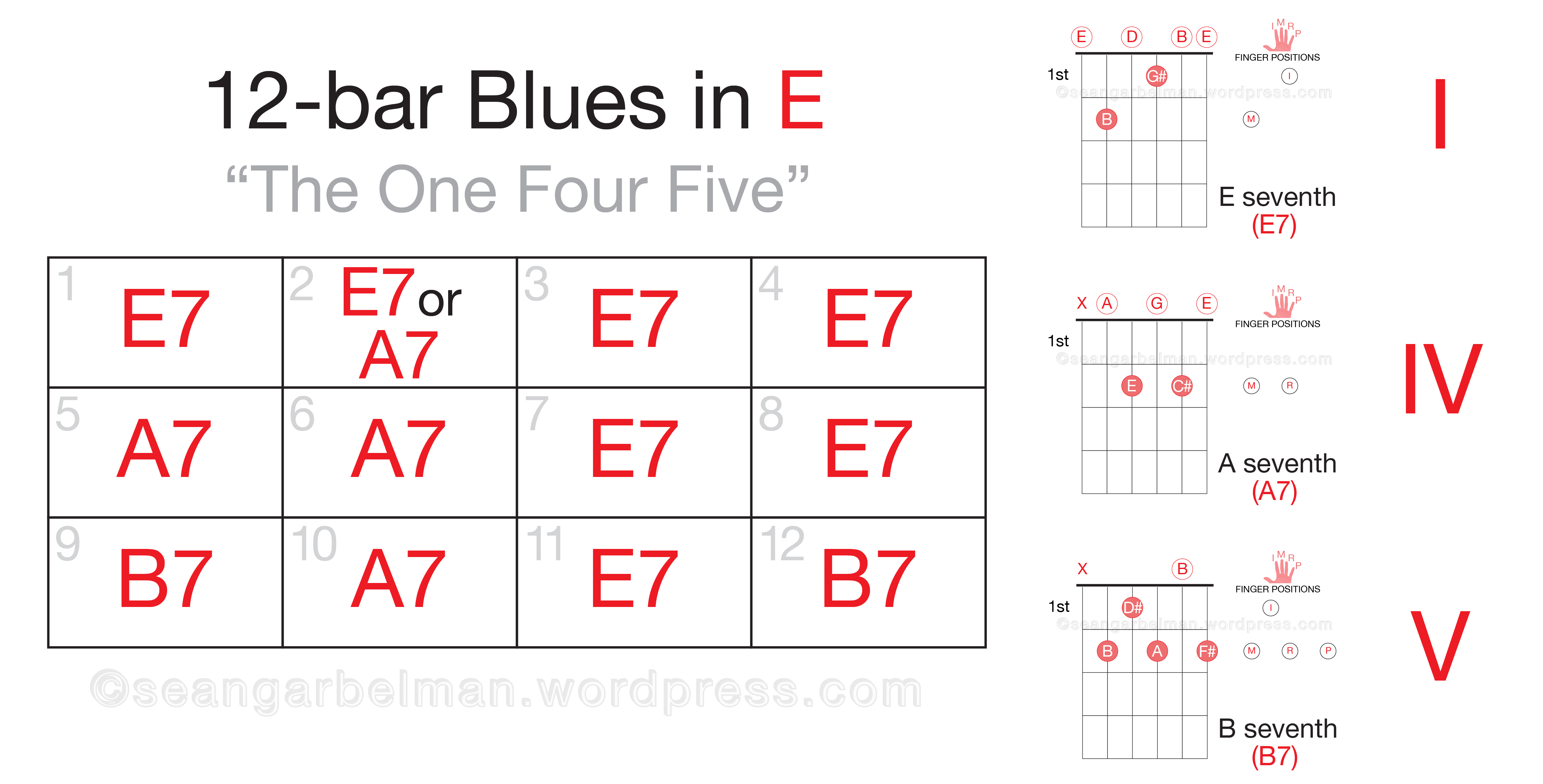 12 bar blues chords guitar gallery guitar chords examples 12 bar blues chord progression guitar images guitar chords examples just as i am chord chart hexwebz Image collections