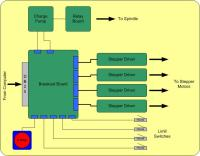Secrets of CNC Control Board Electronics  EBLDC.COM
