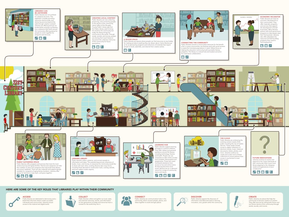 The many roles of the 21st century library – infographic