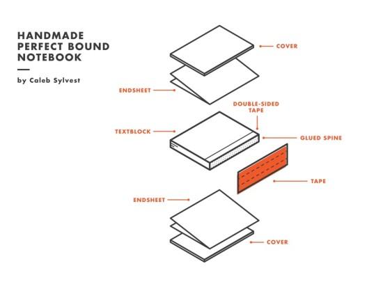 diagram of a book