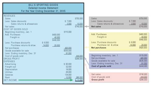 The Calculation of Net Purchases, Cost of Goods Sold, Detailed - income statement inclusions