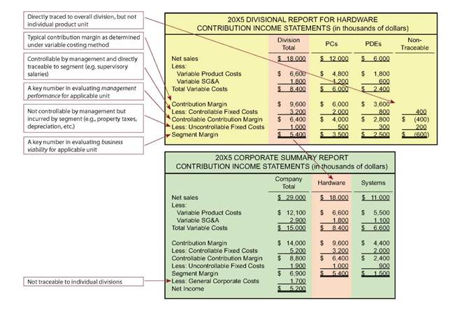 Contribution Income Statement Format, External Reporting of Segment - income statement format