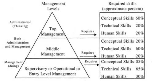 Administration and Management - Perspective management - Academic