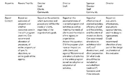 Writing the Evaluation Report, Communicating Your Findings - evaluation report