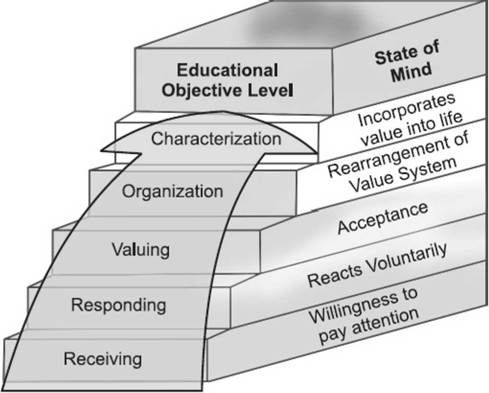 Basic levels of learning Domains of Learning, Cognitive Domain
