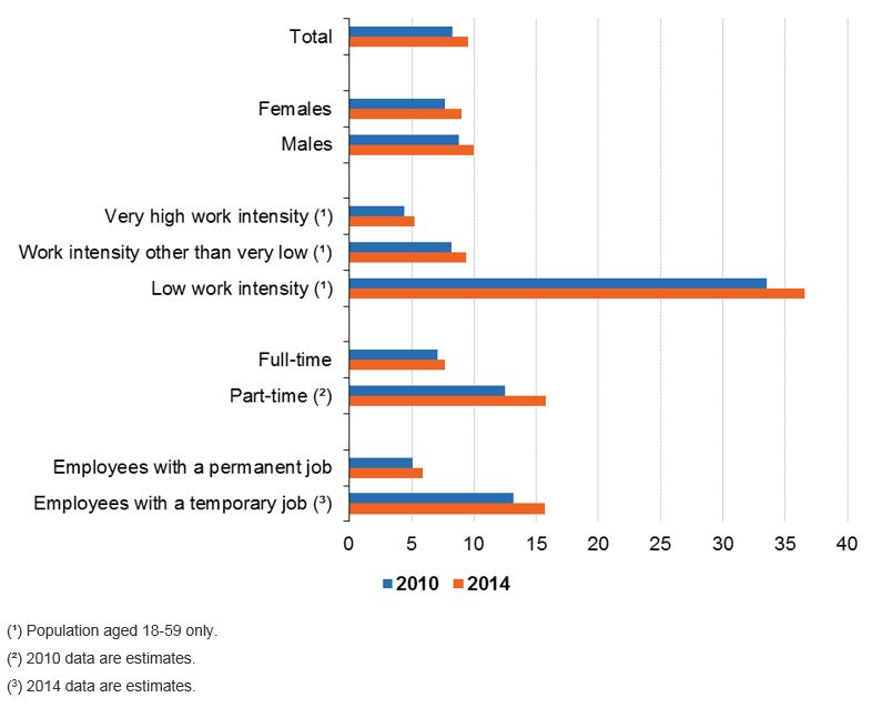 FileIn-work at-risk-of-poverty rate, by sex, work intensity of the - history of poverty