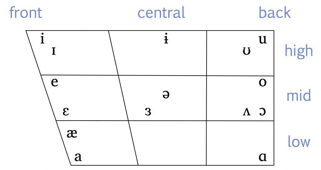 Essentials of Linguistics