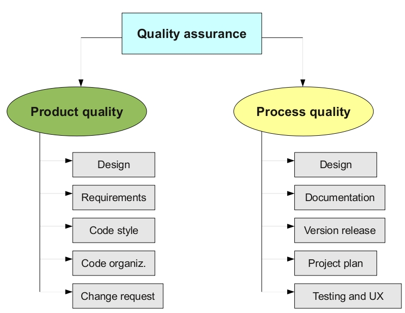 FLOSS Quality FreeWorld - quality assurance planning
