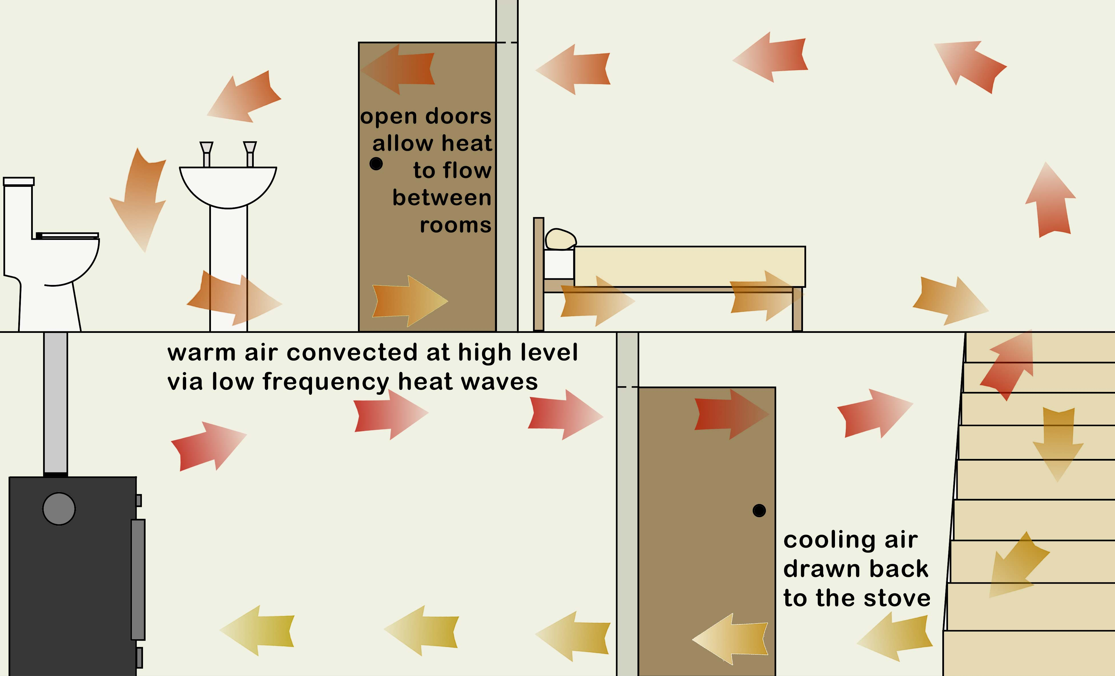 Hot Air Oven Diagram Ecco Stove Heat Distribution Alternative Home Heating