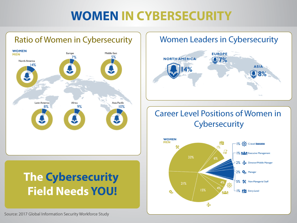 In Cyber Security 3 Reasons Why Women Should Embrace The Cybersecurity Industry
