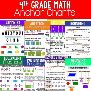 4th Grade Math Anchor Charts by Ashleigh Teachers Pay Teachers
