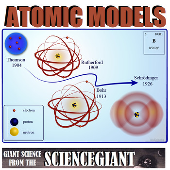 Concept Compare and Question Exploration Parts of the Atom and