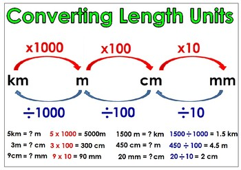 Converting Length Units Poster Freebie By Learn Love