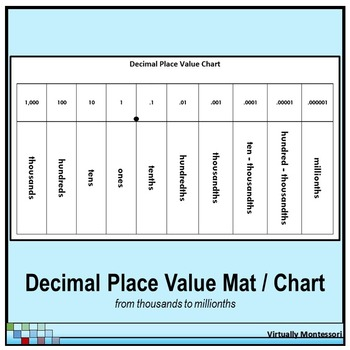 Decimal Place Value Chart / Mat - Black and White by Virtually