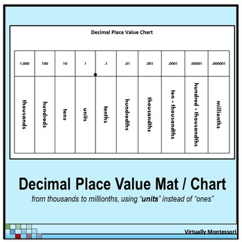 Decimal Place Value Chart / Mat - Black and White - with units TpT