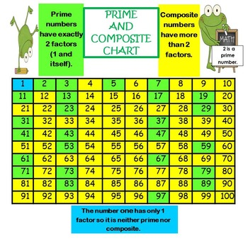 FREE Prime and Composite Chart! 4OAB4 by Teacher\u0027s Planet TpT