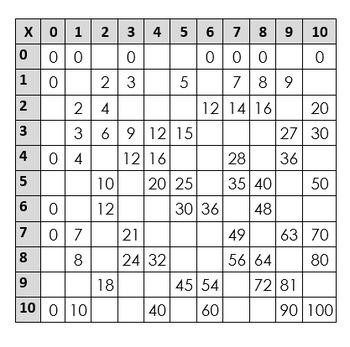 Blank Multiplication Chart 0-12 Teaching Resources Teachers Pay