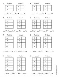Introduction to Balancing Chemical Equations Worksheet by ...