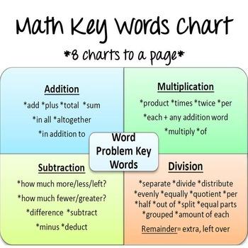 Math Key Words Chart by Jacklyn Obiedzenski Teachers Pay Teachers