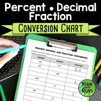 Percent Decimal Fraction - Conversion Chart Worksheet by Rise over Run