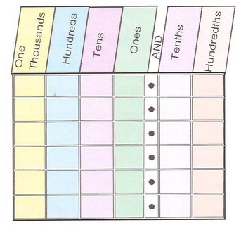 Place Value Chart Thousands Through Hundredths by Janet Cooper TpT - place value chart