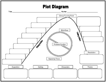 plot diagrams for middle school