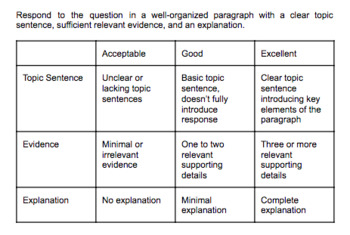 Rubric For One Paragraph Explanatory Writing Assignment By