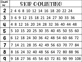 Skip Counting Poster By Dana39s Wonderland Teachers Pay
