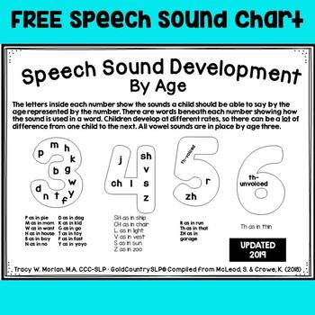 speech sound acquisition chart - Mersnproforum