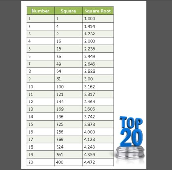 Square Numbers - Square Root Chart to 20 by Learning Without Limits