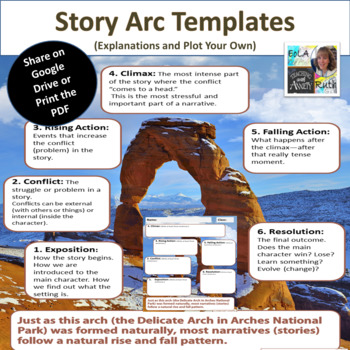 Story Arc Templates For Google Slides by EoLA Ruth Teaching with