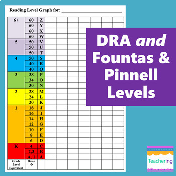 Fountas And Pinnell Reading Level Chart Otvod