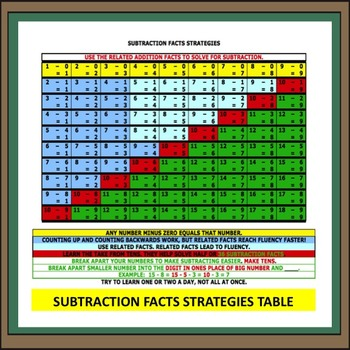 Subtraction Facts Strategy Table by Joyce Talbott TpT - subtraction table