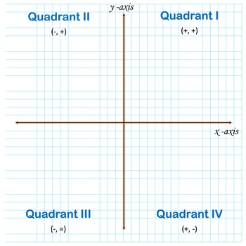 The Coordinate Plane Graphing Paper Poster Printable by alohagems