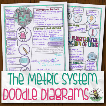 The Metric System Biology Doodle Diagram by Science With Mrs Lau