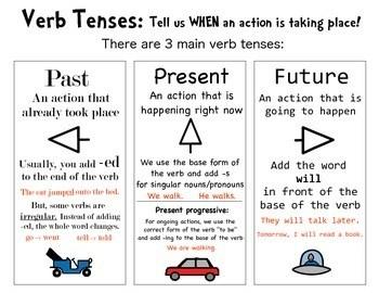 Verb Tense Anchor Chart By The Og Slp Teachers Pay Teachers