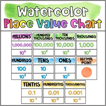 Watercolor Place Value Chart by The Classroom Corner TpT