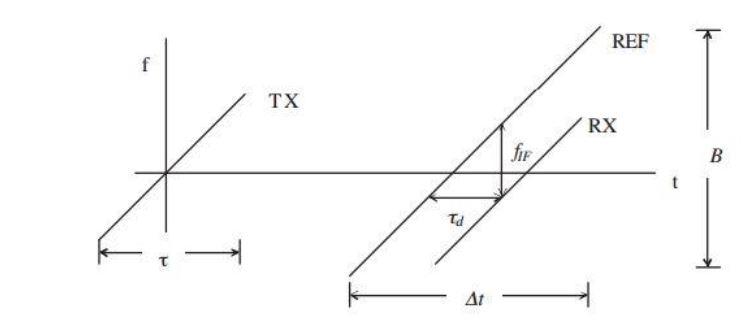 transmit strip block diagram