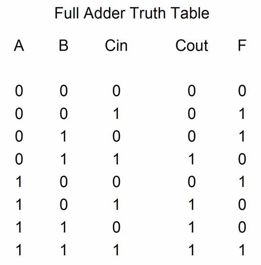 8 bit carry save adder circuit diagram