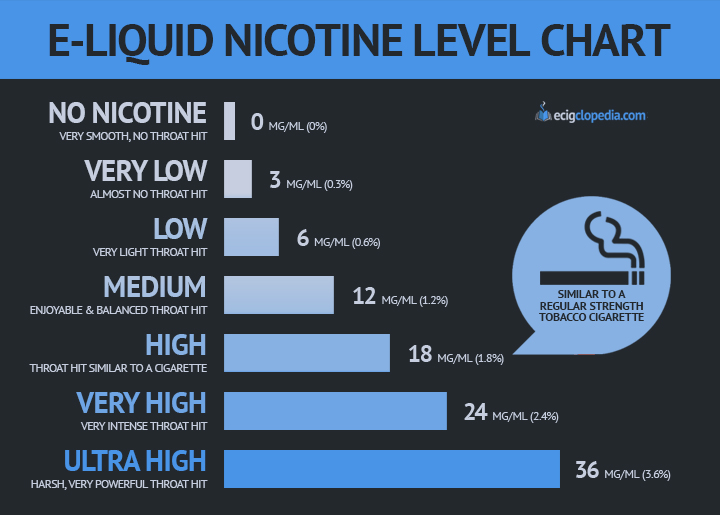 4 Step Guide How To Choose E-Liquid Nicotine Level
