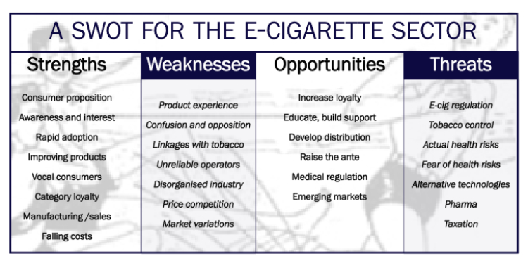 In depth the e-cig industry\u0027s strengths and weaknesses