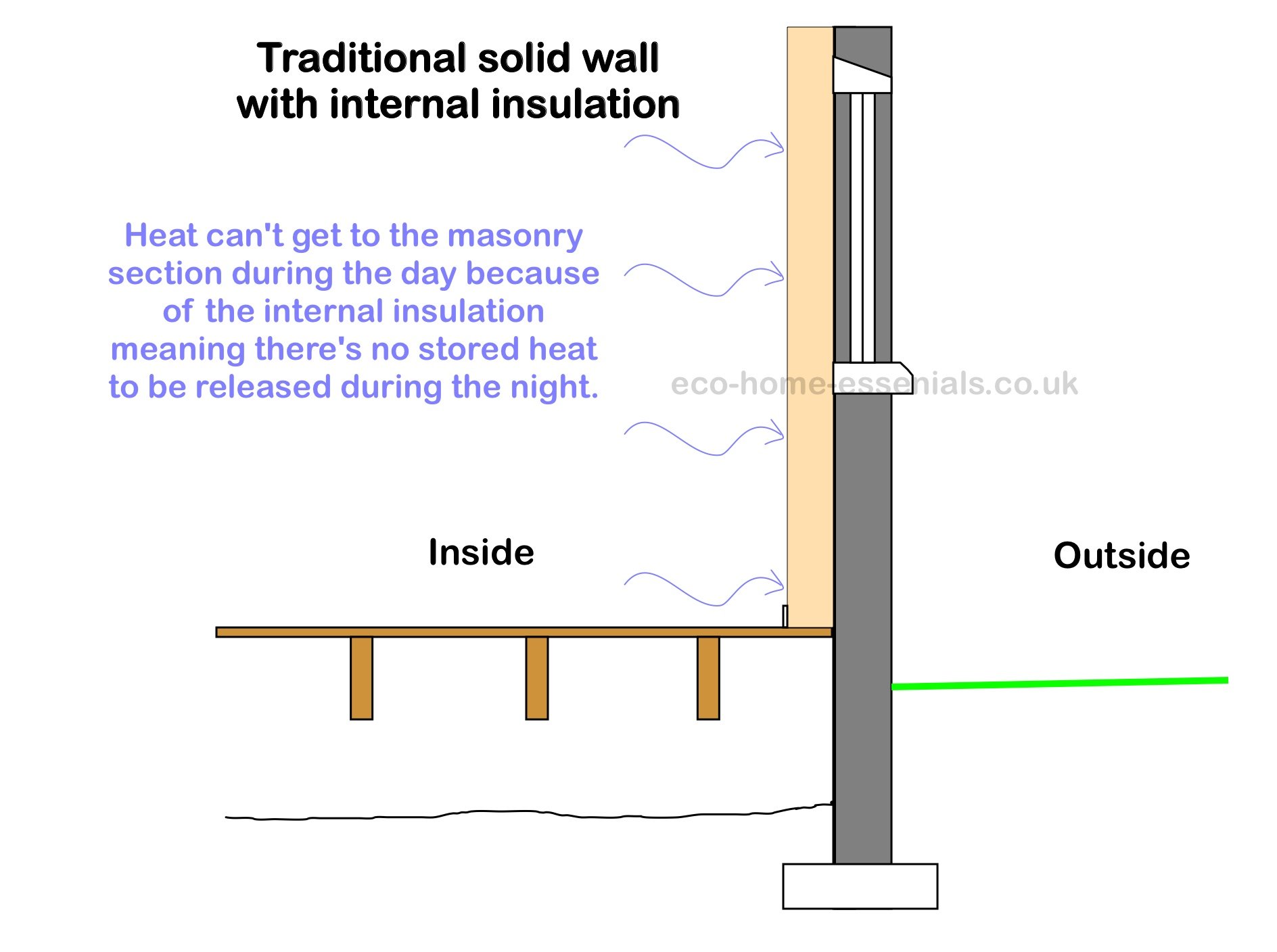 Wandisolierung Innen Exterior Wall Insulation Is It Right For You
