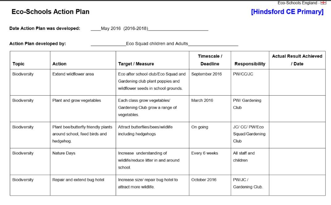 Eco Action Plan The Eco Blog
