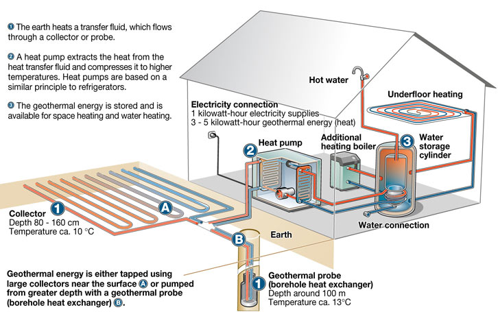 Pellet Stove Thermostat Wiring Diagram Renewable Energy Water Heating Technologies Energy