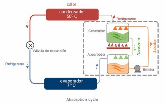 Absorption cycle