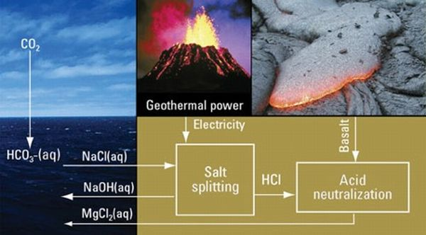 Electrochemical weathering