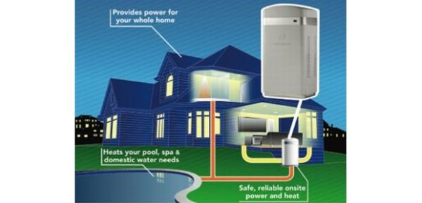 Hydrogen fuel cell at home